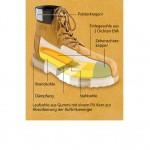 Infografik_ES-Boots